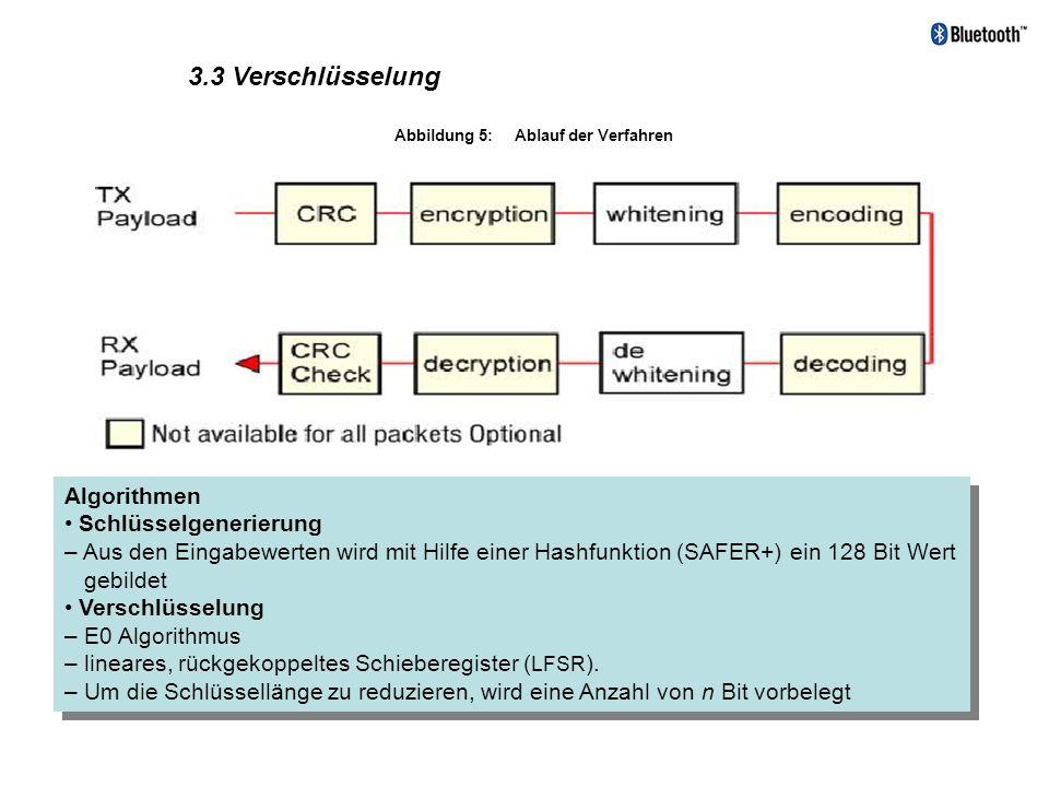 3.3 Verschlüsselung Abbildung 5: Ablauf der Verfahren Algorithmen Schlüsselgenerierung – Aus den Eingabewerten wird mit Hilfe einer Hashfunktion (SAFE