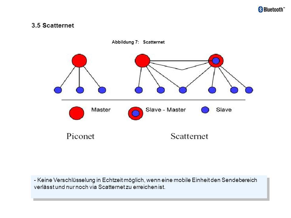 3.5 Scatternet Abbildung 7: Scatternet - Keine Verschlüsselung in Echtzeit möglich, wenn eine mobile Einheit den Sendebereich verlässt und nur noch vi