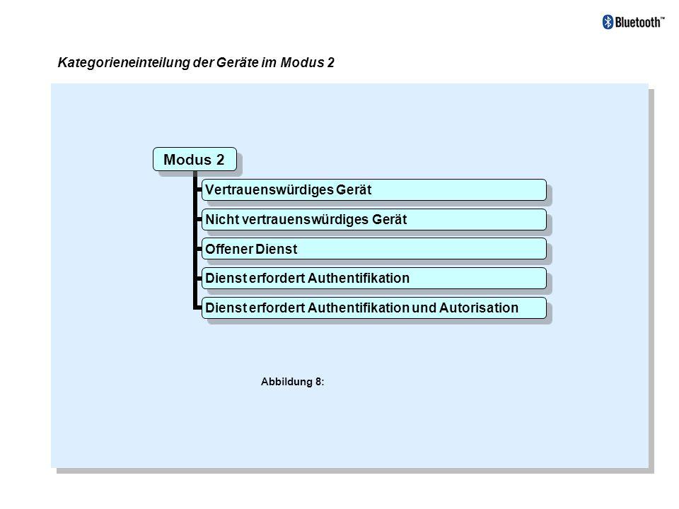 Modus 2 Vertrauenswürdiges Gerät Nicht vertrauenswürdiges Gerät Offener Dienst Dienst erfordert Authentifikation Dienst erfordert Authentifikation und