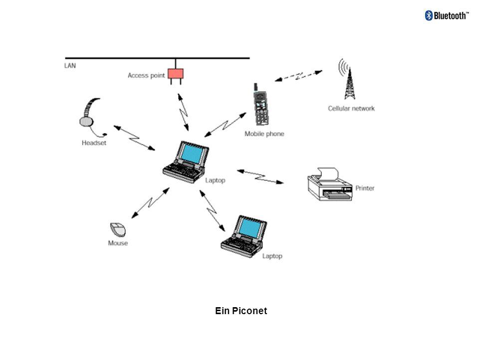 1.2 Frequenzy Hopping Abbildung 1: Frequenzstufen - Frequenzberich 2,402 bis 2,48 GHz - Frequence Hopping - 1600 Frequenzsprünge (Hops) in der Sekunde.