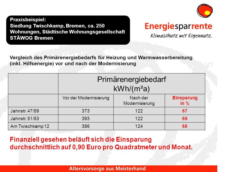 Primärenergiebedarf kWh/(m²a) Vor der ModernisierungNach der Modernisierung Einsparung in % Jahnstr. 47/5937312267 Jahnstr. 51/5339312269 Am Twischkam