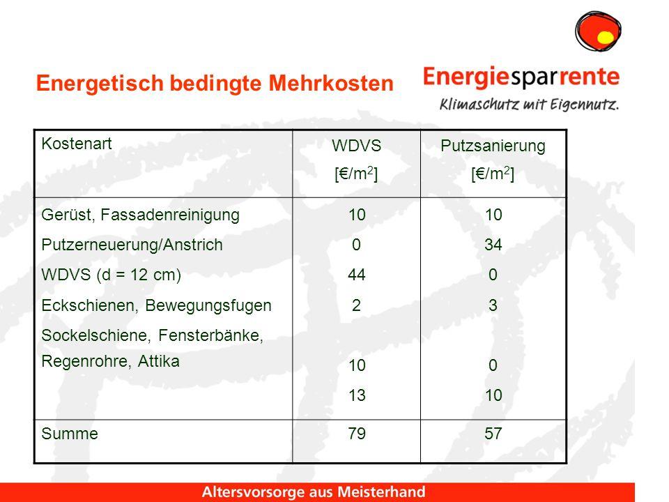 Energetisch bedingte Mehrkosten Kostenart WDVS [/m 2 ] Putzsanierung [/m 2 ] Gerüst, Fassadenreinigung Putzerneuerung/Anstrich WDVS (d = 12 cm) Eckschienen, Bewegungsfugen Sockelschiene, Fensterbänke, Regenrohre, Attika 10 0 44 2 10 13 10 34 0 3 0 10 Summe7957
