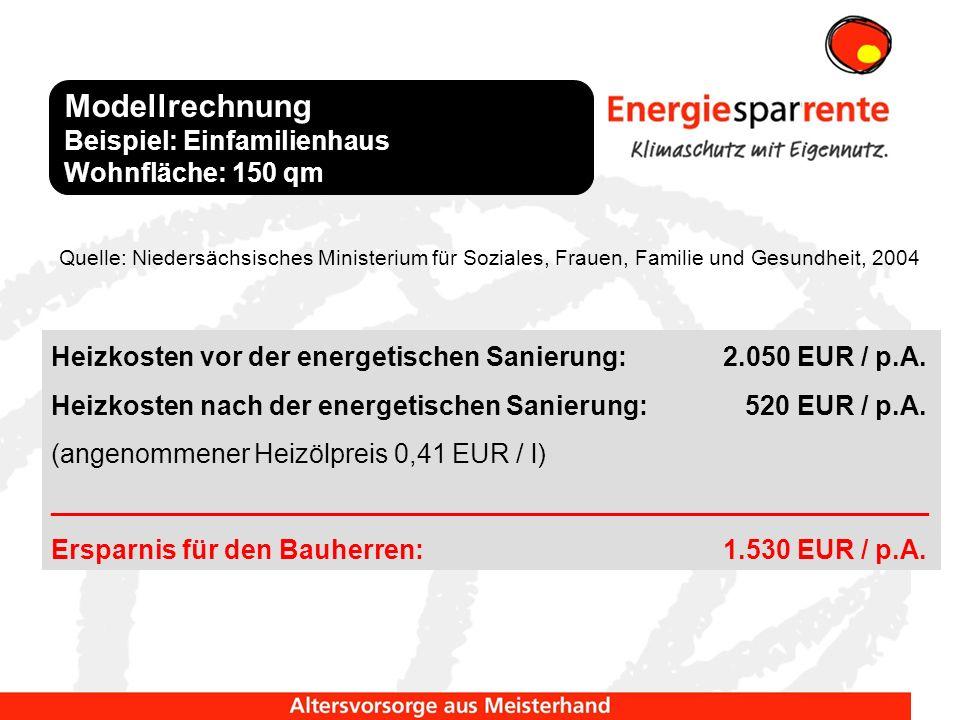 Heizkosten vor der energetischen Sanierung: 2.050 EUR / p.A. Heizkosten nach der energetischen Sanierung: 520 EUR / p.A. (angenommener Heizölpreis 0,4
