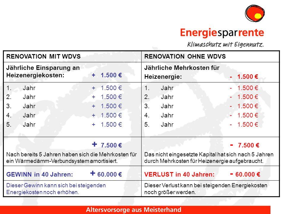 RENOVATION MIT WDVSRENOVATION OHNE WDVS Jährliche Einsparung an Heizenergiekosten: + 1.500 Jährliche Mehrkosten für Heizenergie:- 1.500 1.Jahr + 1.500 2.Jahr + 1.500 3.Jahr + 1.500 4.Jahr+ 1.500 5.Jahr + 1.500 1.Jahr - 1.500 2.Jahr - 1.500 3.Jahr - 1.500 4.Jahr - 1.500 5.Jahr - 1.500 + 7.500 Nach bereits 5 Jahren haben sich die Mehrkosten für ein Wärmedämm-Verbundsystem amortisiert.