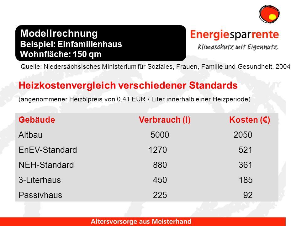 GebäudeVerbrauch (l)Kosten () Altbau 5000 2050 EnEV-Standard 1270 521 NEH-Standard 880 361 3-Literhaus 450 185 Passivhaus 225 92 Quelle: Niedersächsis