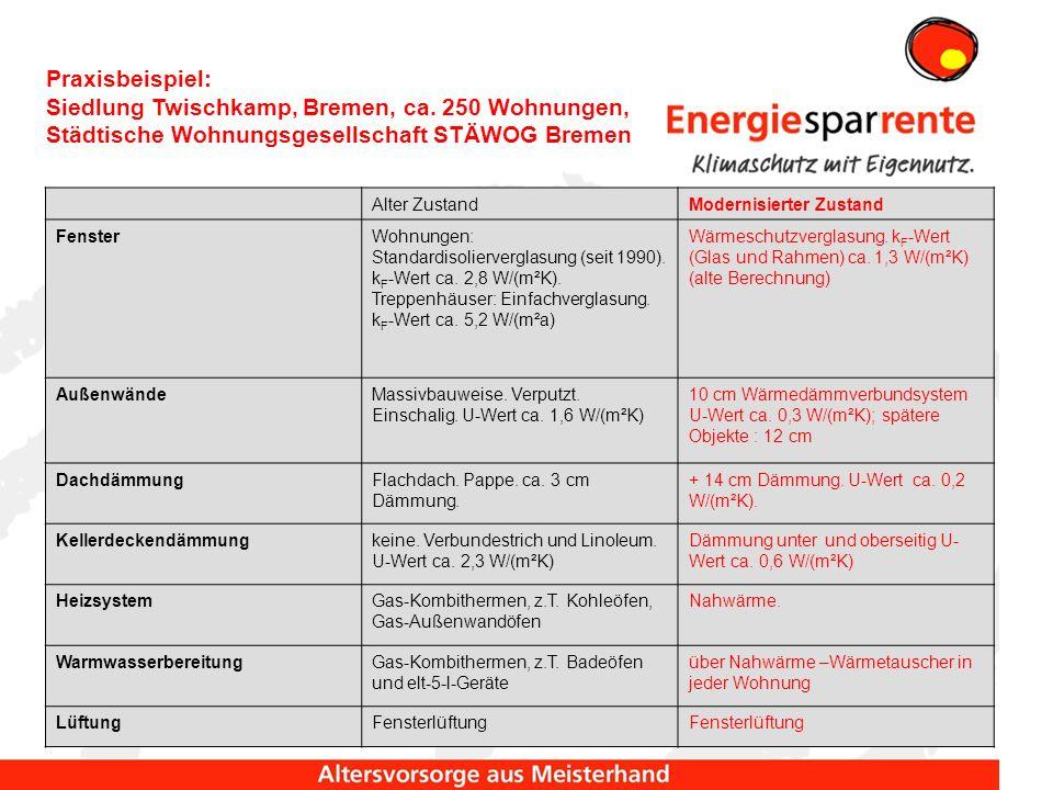 Unmodernisierter Zustand Modernisierter Zustand Wohneinheiten (WE)Anzahl1412 Wohnfläche gesamtes Haus, (Vergrößerung durch Dachausbau) m²656767 Erdgasverbrauch, (gemessen, witterungsbereinigt, gesamtes Haus) kWh Hu /a179.5000 Nahwärme, (gemessen, witterungsbereinigt, gesamtes Haus) kWh Hu /a068.500 spezifischer Endenergieverbrauch (ohne Hilfsenergie)kWh/(m²a)27489 Arbeitspreis/kWh Hu 0,04400,0612 Grundpreis/(WE*a)114,9662,28 Schornsteinfeger/(WE*a)38,350,00 Wartung/(WE*a)51,13im Wärmepreis enthalten Betriebsstrom/(WE*a)44,48 Summe pro Wohnung/(WE*a)813,06411,46 Summe pro m² Wohnfläche und Monat1,450,54 Preisdifferenz62 % Praxisbeispiel: Siedlung Twischkamp, Bremen, ca.