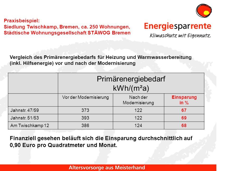 Primärenergiebedarf kWh/(m²a) Vor der ModernisierungNach der Modernisierung Einsparung in % Jahnstr.