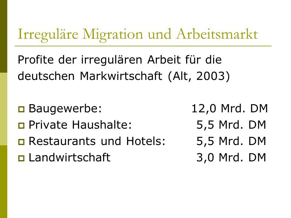 Irreguläre Migration und Arbeitsmarkt Profite der irregulären Arbeit für die deutschen Markwirtschaft (Alt, 2003) Baugewerbe: 12,0 Mrd. DM Private Hau