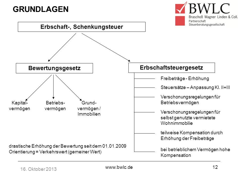 16. Oktober 2013 www.bwlc.de12 GRUNDLAGEN Erbschaft-, Schenkungsteuer Bewertungsgesetz Erbschaftsteuergesetz Kapital- vermögen Betriebs- vermögen Grun