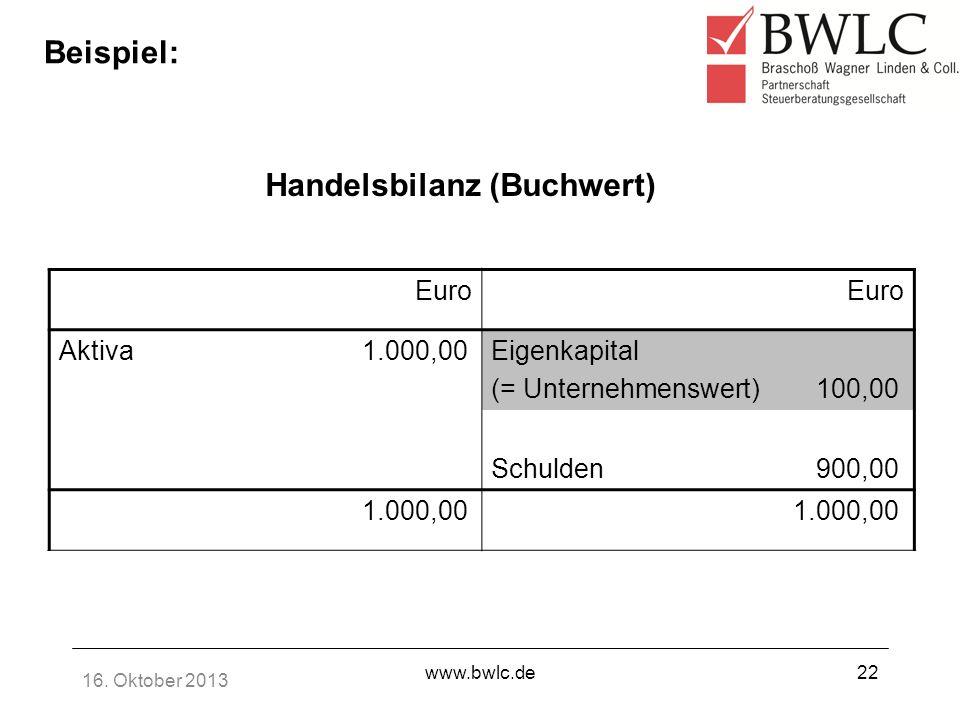 16. Oktober 2013 www.bwlc.de22 Beispiel: Euro Aktiva 1.000,00Eigenkapital (= Unternehmenswert) 100,00 Schulden 900,00 1.000,00 Handelsbilanz (Buchwert
