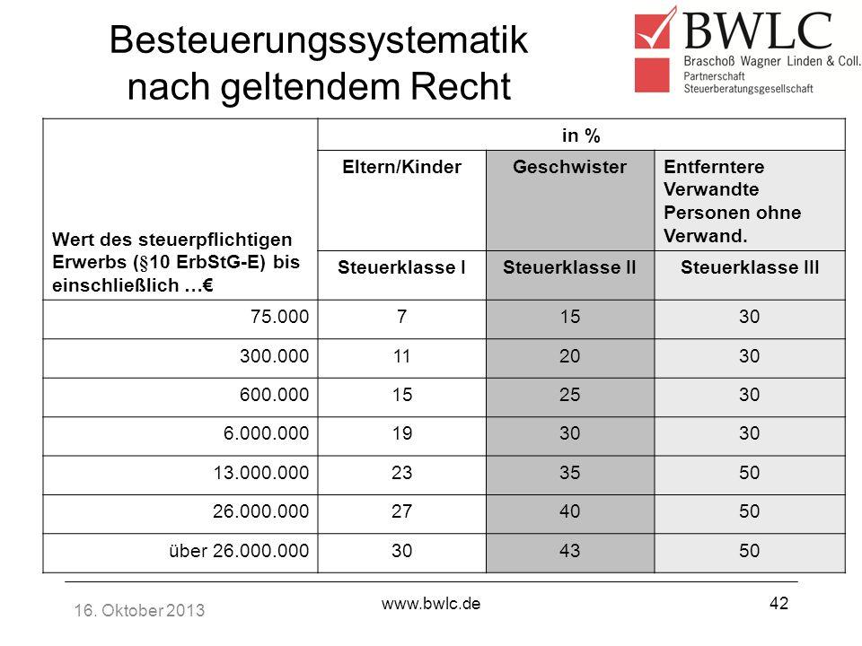 16. Oktober 2013 www.bwlc.de42 Besteuerungssystematik nach geltendem Recht Wert des steuerpflichtigen Erwerbs (§10 ErbStG-E) bis einschließlich … in %