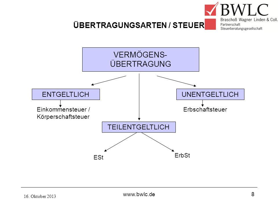 16. Oktober 2013 www.bwlc.de8 ÜBERTRAGUNGSARTEN / STEUER VERMÖGENS- ÜBERTRAGUNG ENTGELTLICHUNENTGELTLICH TEILENTGELTLICH Einkommensteuer / Körperschaf
