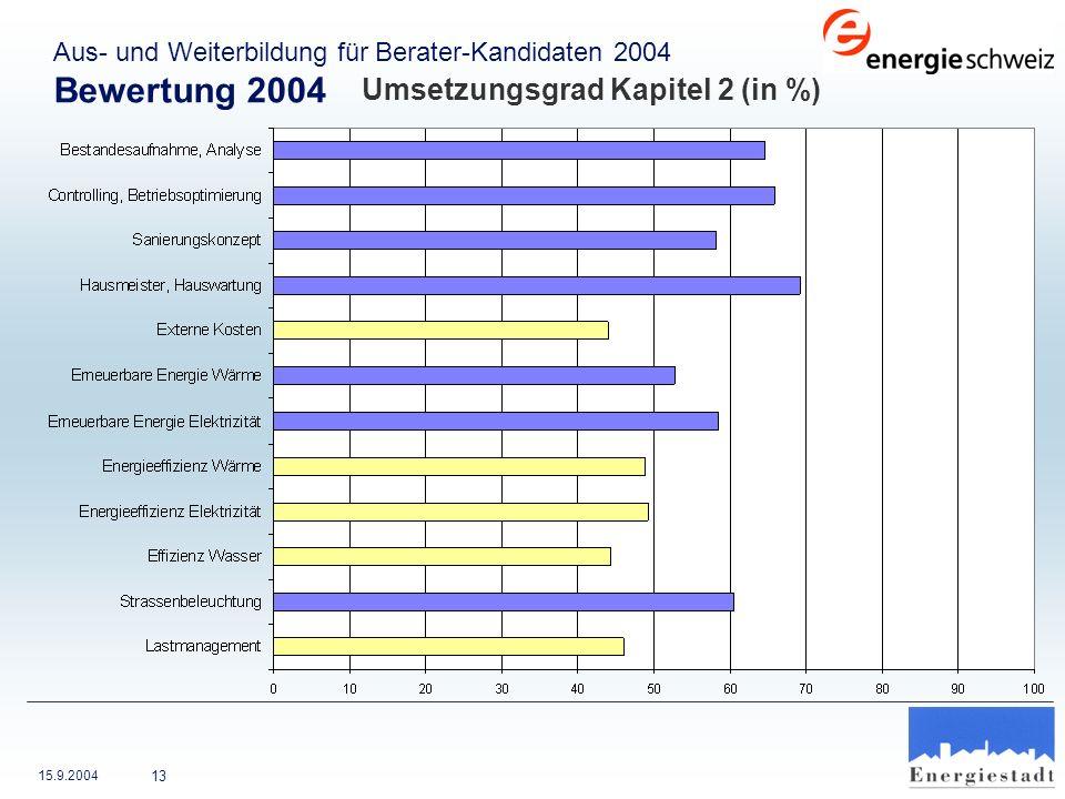 15.9.2004 13 Aus- und Weiterbildung für Berater-Kandidaten 2004 Bewertung 2004 Umsetzungsgrad Kapitel 2 (in %)