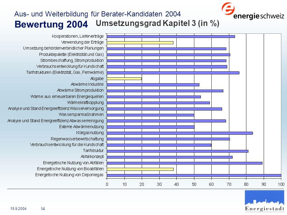15.9.2004 14 Aus- und Weiterbildung für Berater-Kandidaten 2004 Bewertung 2004 Umsetzungsgrad Kapitel 3 (in %)