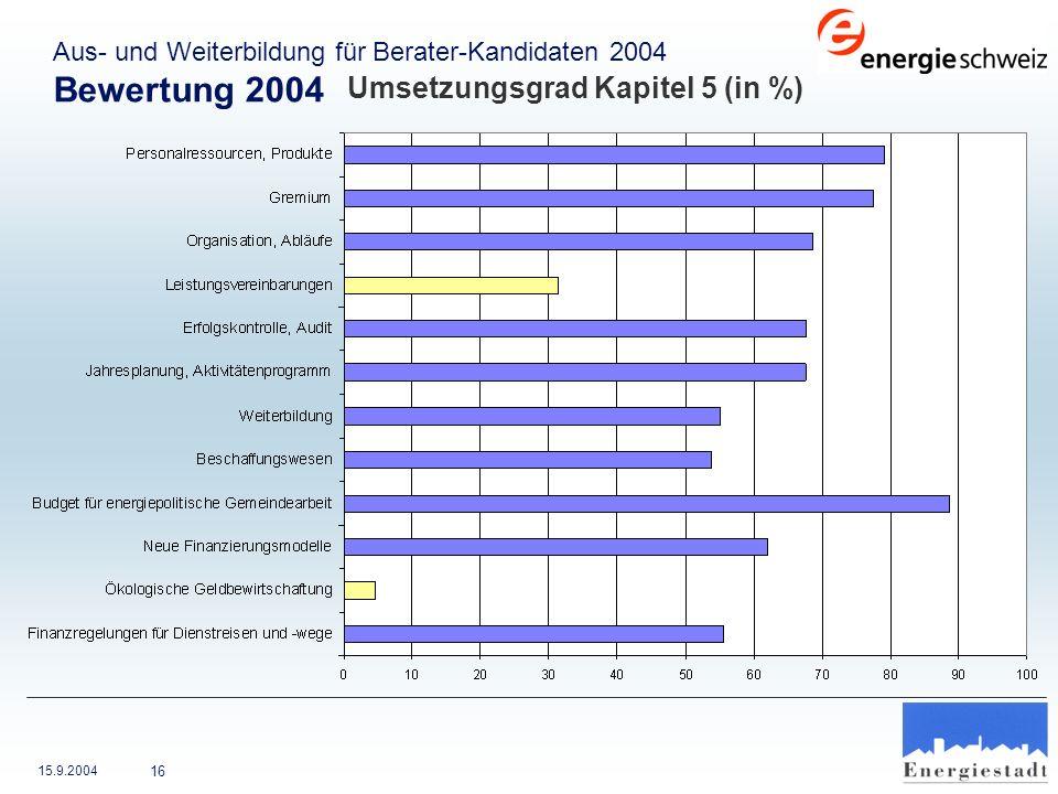 15.9.2004 16 Aus- und Weiterbildung für Berater-Kandidaten 2004 Bewertung 2004 Umsetzungsgrad Kapitel 5 (in %)