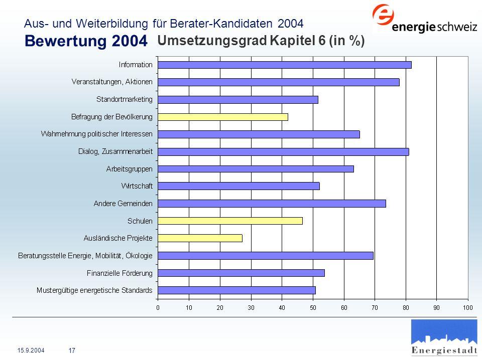 15.9.2004 17 Aus- und Weiterbildung für Berater-Kandidaten 2004 Bewertung 2004 Umsetzungsgrad Kapitel 6 (in %)