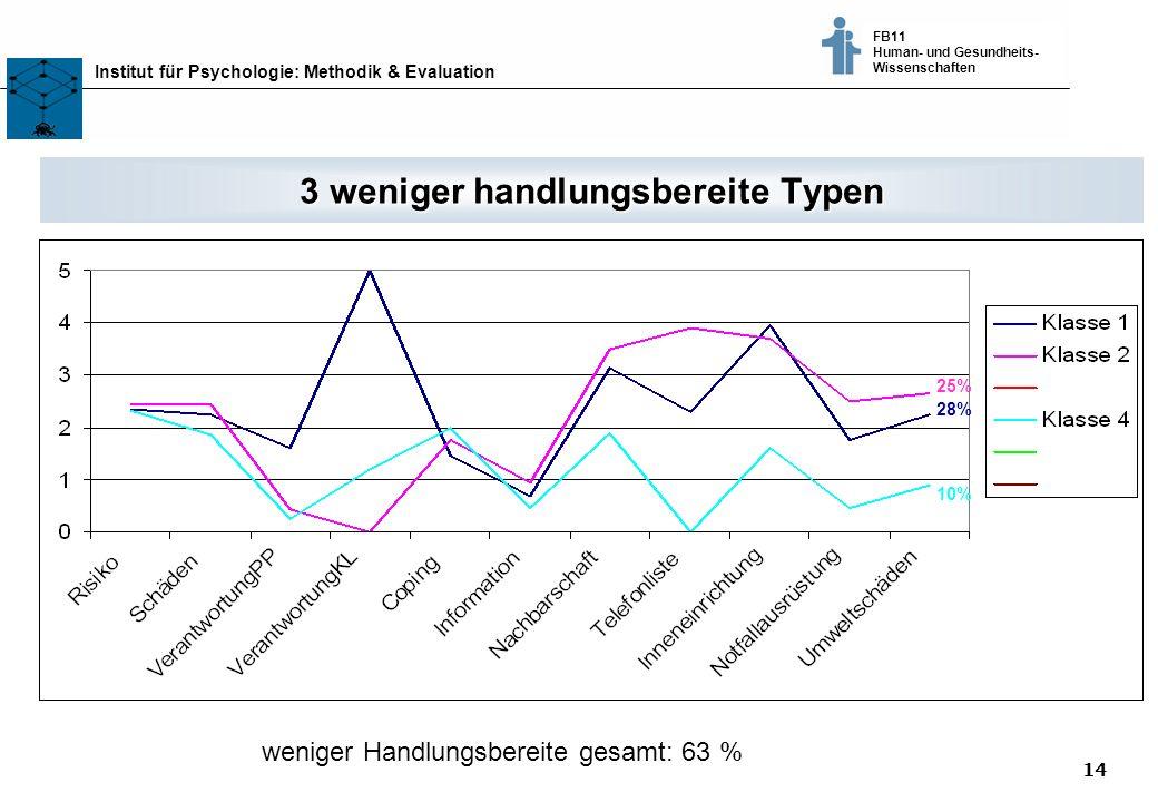 14 Klimaschutz fördern - vom Wissen zum Handeln - Bremer Akteure tauschen sich aus © Dr. Thomas Martens, 2003 Institut für Psychologie: Methodik & Eva