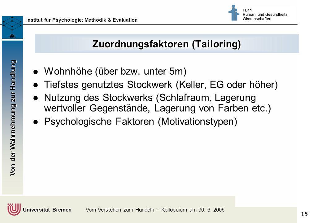 15 Klimaschutz fördern - vom Wissen zum Handeln - Bremer Akteure tauschen sich aus © Dr. Thomas Martens, 2003 Institut für Psychologie: Methodik & Eva
