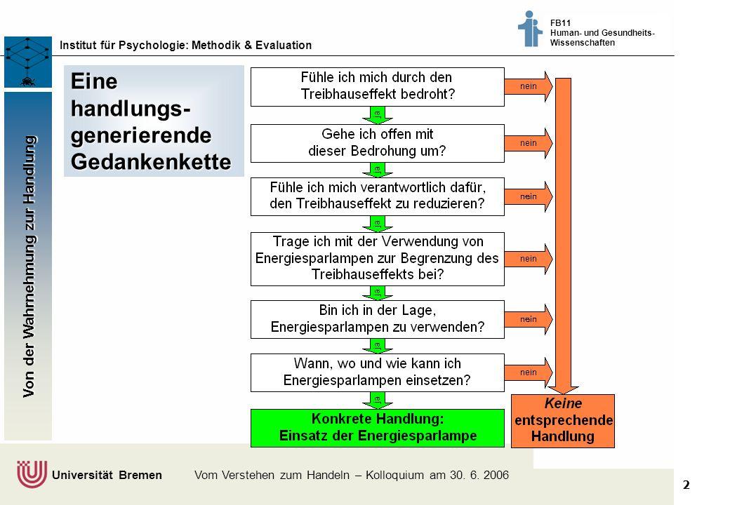2 Klimaschutz fördern - vom Wissen zum Handeln - Bremer Akteure tauschen sich aus © Dr. Thomas Martens, 2003 Institut für Psychologie: Methodik & Eval