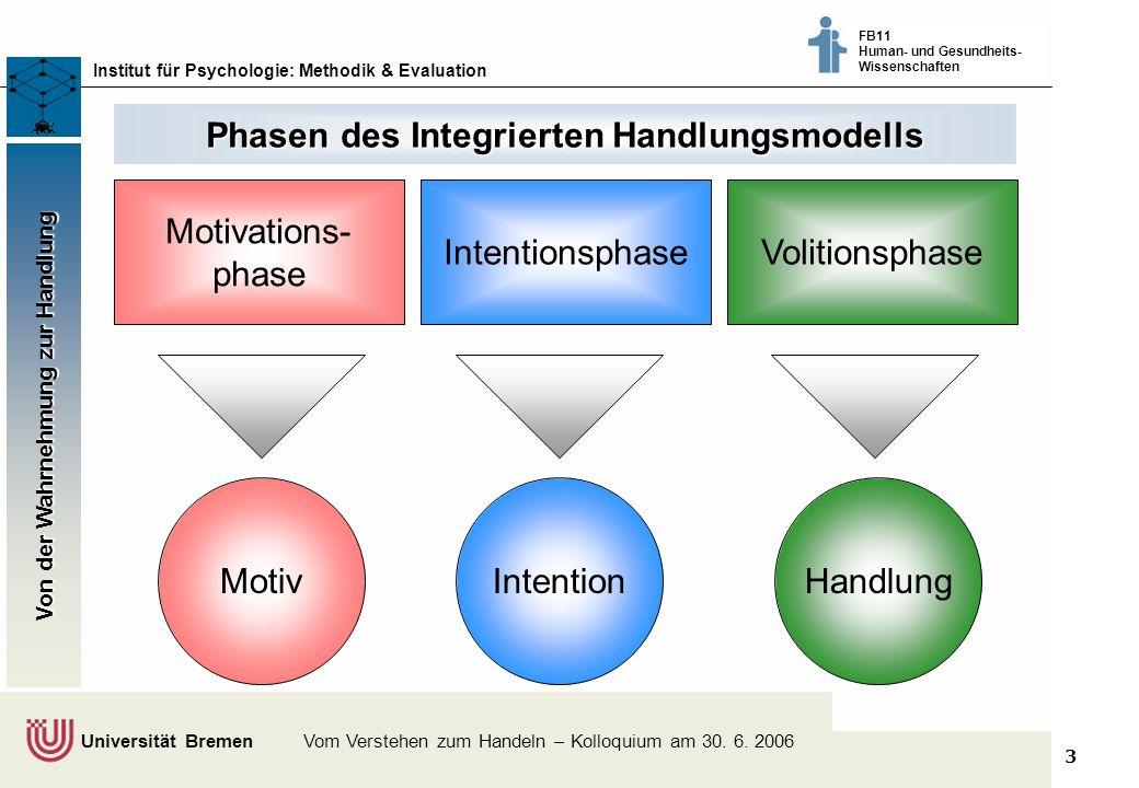 3 Klimaschutz fördern - vom Wissen zum Handeln - Bremer Akteure tauschen sich aus © Dr. Thomas Martens, 2003 Institut für Psychologie: Methodik & Eval