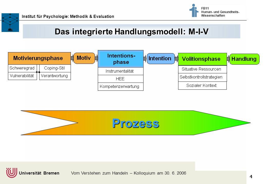4 Klimaschutz fördern - vom Wissen zum Handeln - Bremer Akteure tauschen sich aus © Dr. Thomas Martens, 2003 Institut für Psychologie: Methodik & Eval