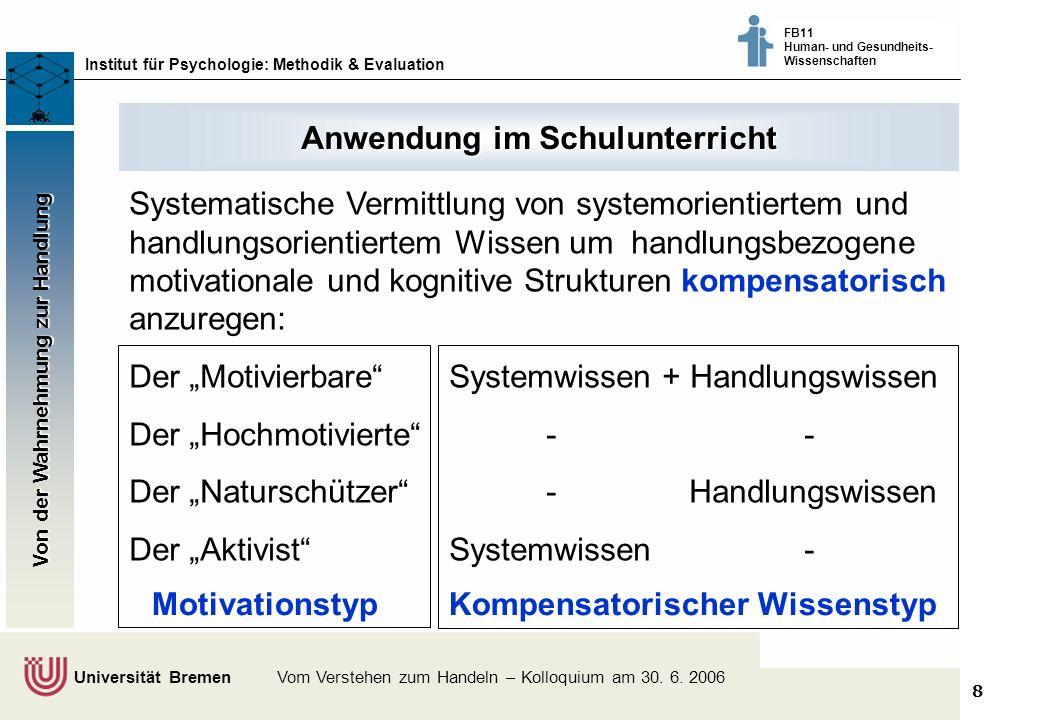 8 Klimaschutz fördern - vom Wissen zum Handeln - Bremer Akteure tauschen sich aus © Dr. Thomas Martens, 2003 Institut für Psychologie: Methodik & Eval