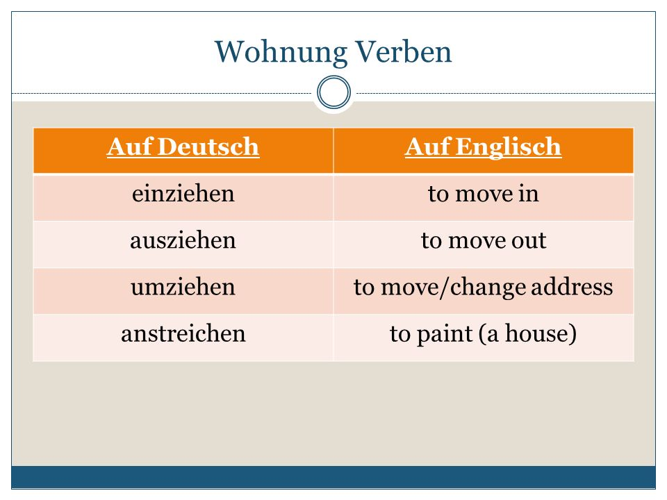 Wohnung Verben Auf DeutschAuf Englisch einziehento move in ausziehento move out umziehento move/change address anstreichento paint (a house)
