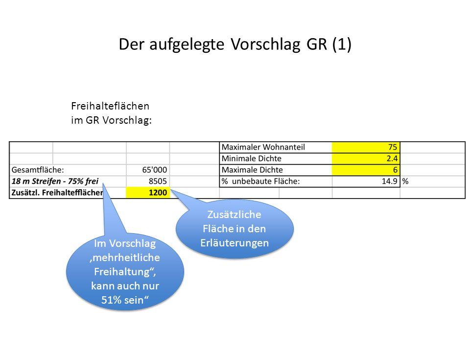 Der aufgelegte Vorschlag GR (2) Verschiedene bauliche Dichte möglich im Vorschlag, abhängig vom Wohnanteil Dichte 3 (entspricht 3.5 auf dem effektiv bebauten Gebiet) und Wohnanteil 62.5% wirtschaftlich am interessantesten 312 Wohnungen à 120m 2 und 24000 m 2 Gewerbe wären dabei möglich Zum Vergleich: Dichte Blumental 2.3, Dichte Casablanca 1.7