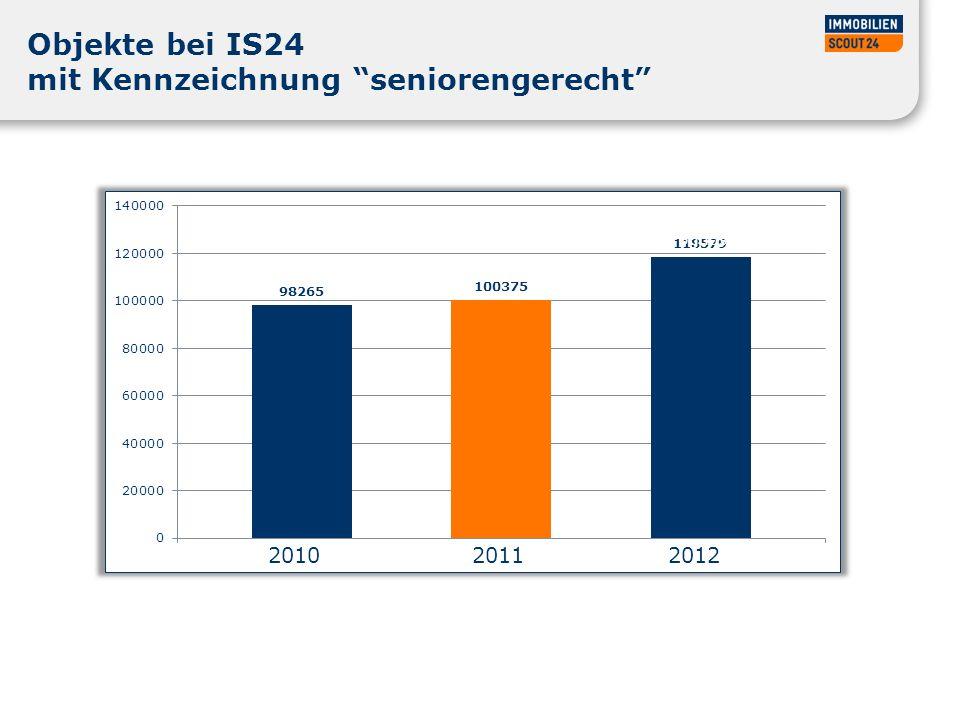 Objekte bei IS24 mit Kennzeichnung seniorengerecht 2010 2011 2012 Prognose
