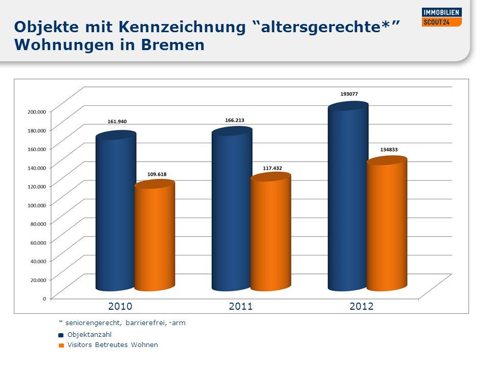 Objekte mit Kennzeichnung altersgerechte* Wohnungen in Bremen Objektanzahl Visitors Betreutes Wohnen 2010 2011 2012 * seniorengerecht, barrierefrei, -arm