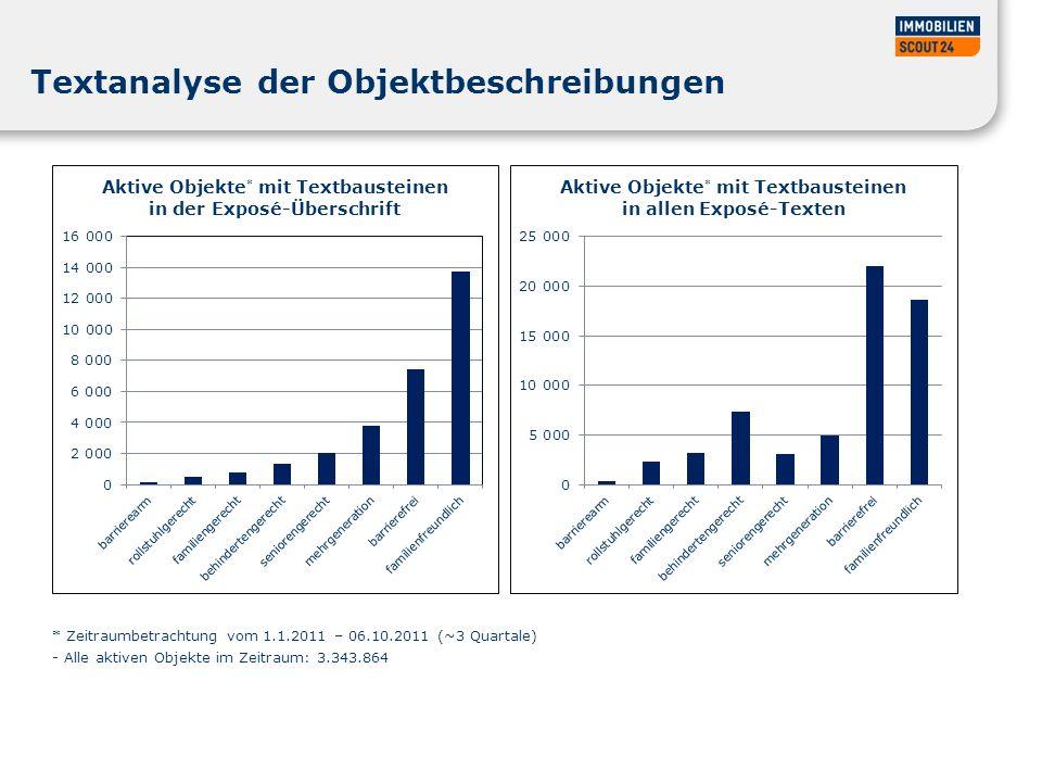 Textanalyse der Objektbeschreibungen * Zeitraumbetrachtung vom 1.1.2011 – 06.10.2011 (~3 Quartale) - Alle aktiven Objekte im Zeitraum: 3.343.864