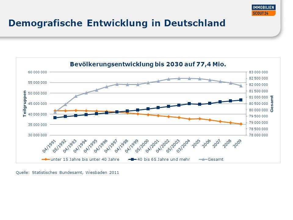 Sinkende Bevölkerungszahl und deutliche Änderungen im Altersaufbau in Deutschland Altersaufbau der Bevölkerung in Deutschland* Quelle: Quelle: Statistisches Bundesamt, Wiesbaden 2011 * 2030 Ergebnisse der 12.
