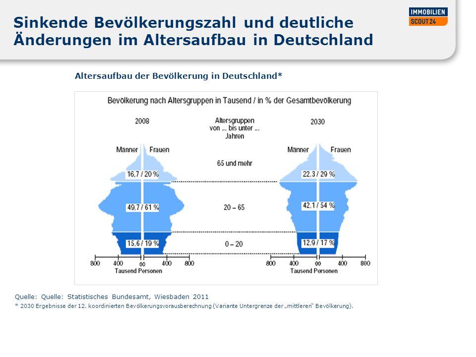 Nachfrage von Seniorenimmobilien bei ImmobilienScout24 Quelle: ImmobilienScout24/Webanalysetool Dax Jahr 2012 = Prognose (Basis Durchschnitt Jan – Okt`12 x 12) Visits im Bereich Seniorenwohnen und Unterseiten Prognose