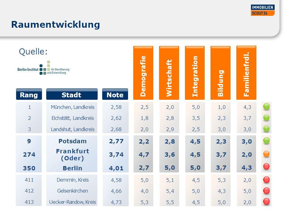 Potsdam Frankfurt (Oder) Berlin Raumentwicklung 9 274 350 Quelle: Stadt Rang Note Demografie 2,5 1,8 2,0 Wirtschaft 2,0 2,8 2,9 Integration 5,0 3,5 2,5 Bildung 1,0 2,3 3,0 Familienfrdl.