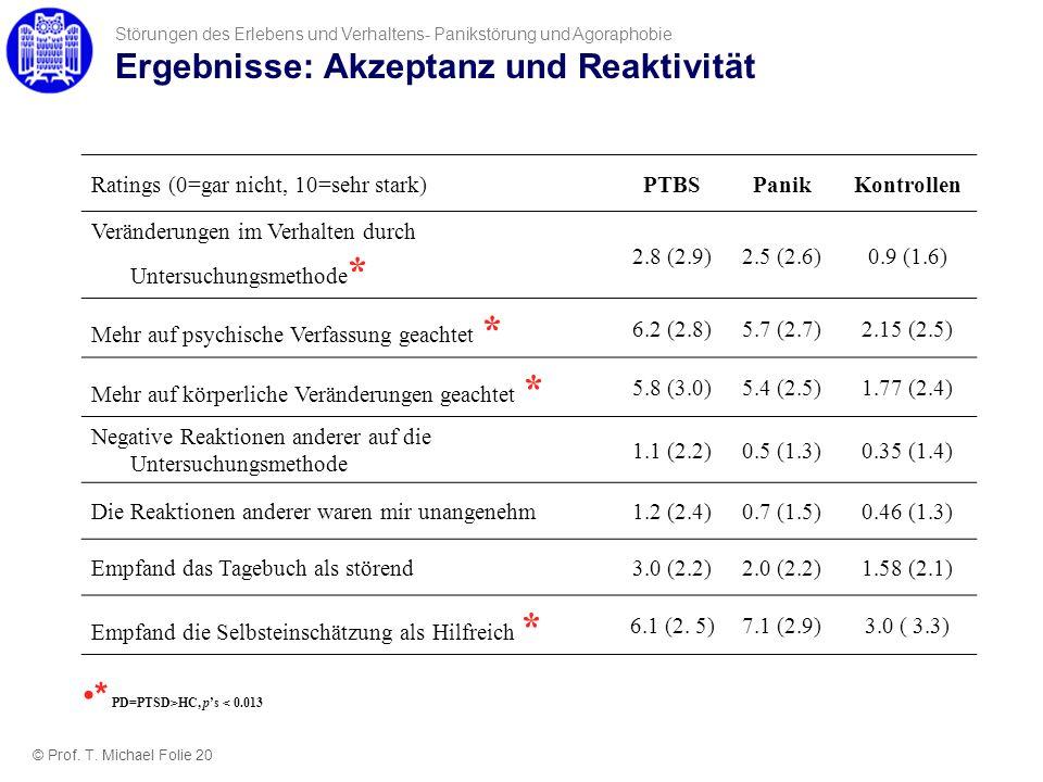 Ergebnisse: Akzeptanz und Reaktivität Ratings (0=gar nicht, 10=sehr stark)PTBSPanikKontrollen Veränderungen im Verhalten durch Untersuchungsmethode *