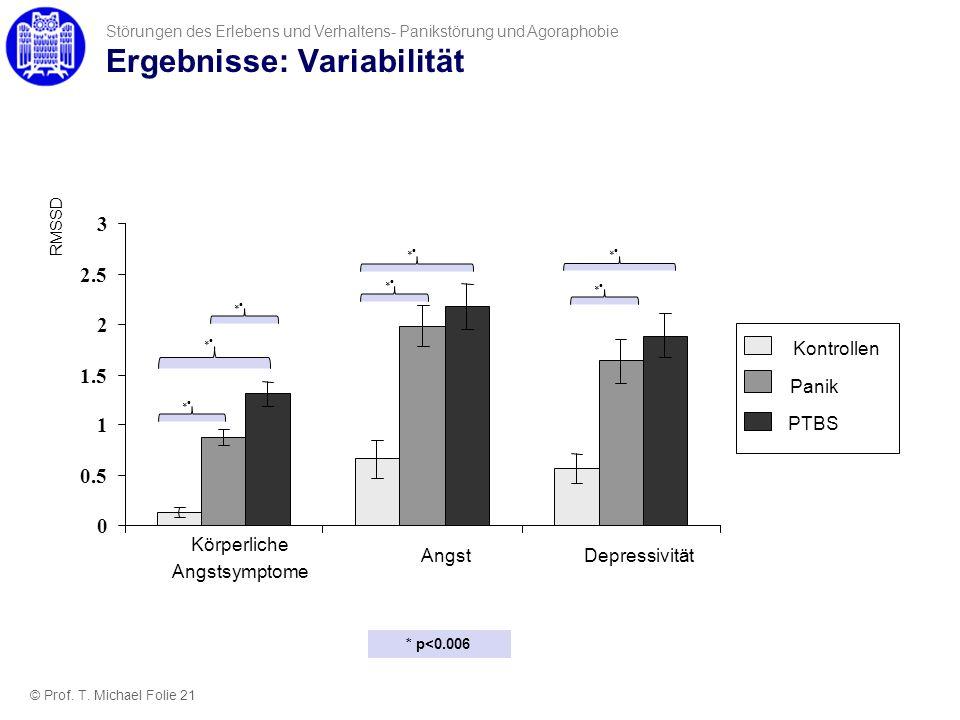 Ergebnisse: Variabilität Störungen des Erlebens und Verhaltens- Panikstörung und Agoraphobie RMSSD Körperliche Angstsymptome 0 0.5 1 1.5 2 2.5 3 Angst