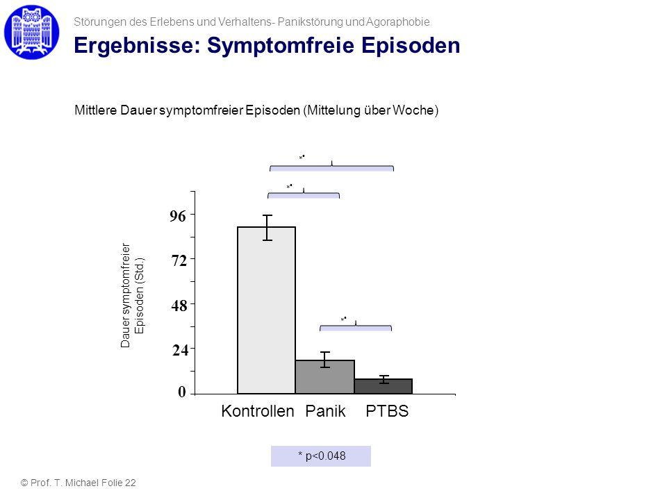 Ergebnisse: Symptomfreie Episoden Störungen des Erlebens und Verhaltens- Panikstörung und Agoraphobie HC PD PTSD Dauer symptomfreier Episoden (Std.) 0