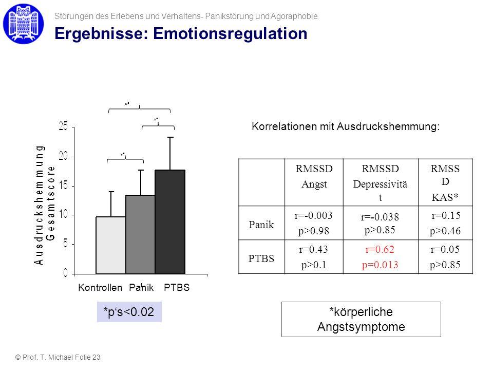 Ergebnisse: Emotionsregulation RMSSD Angst RMSSD Depressivitä t RMSS D KAS* Panik r=-0.003 p>0.98 r=-0.038 p>0.85 r=0.15 p>0.46 PTBS r=0.43 p>0.1 r=0.
