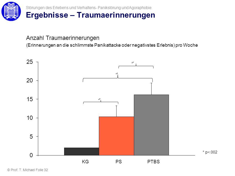 Ergebnisse – Traumaerinnerungen Störungen des Erlebens und Verhaltens- Panikstörung und Agoraphobie Anzahl Traumaerinnerungen (Erinnerungen an die sch