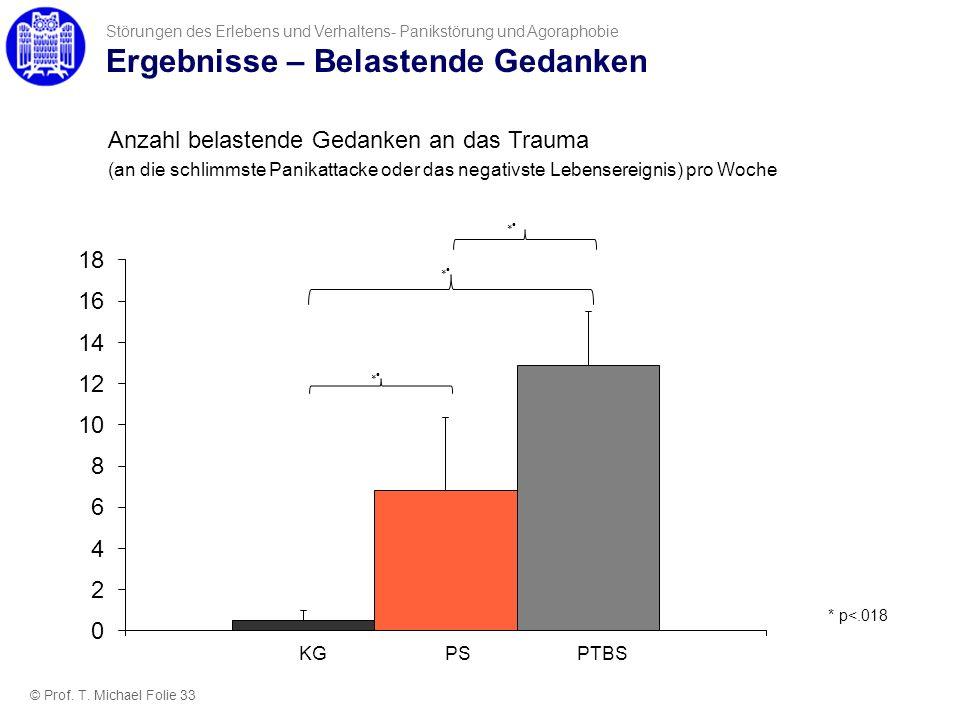 Ergebnisse – Belastende Gedanken Störungen des Erlebens und Verhaltens- Panikstörung und Agoraphobie Anzahl belastende Gedanken an das Trauma (an die