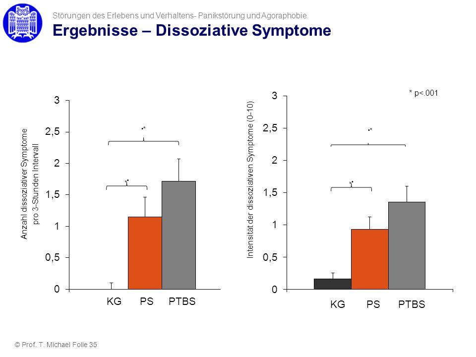 Ergebnisse – Dissoziative Symptome Störungen des Erlebens und Verhaltens- Panikstörung und Agoraphobie Anzahl dissoziativer Symptome pro 3-Stunden Int