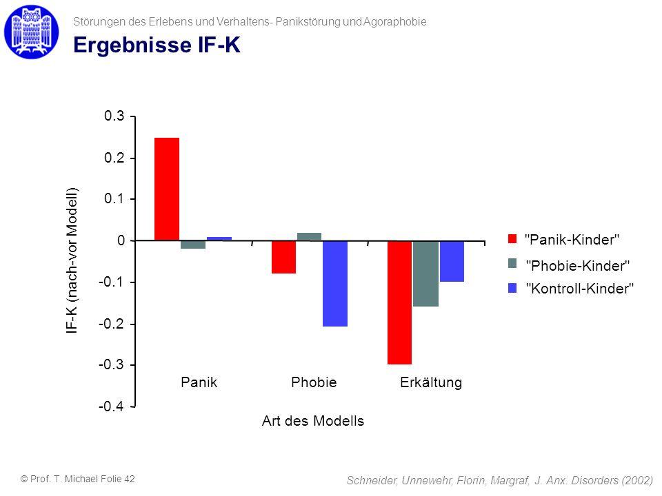 Ergebnisse IF-K Störungen des Erlebens und Verhaltens- Panikstörung und Agoraphobie -0.4 -0.3 -0.2 -0.1 0 0.1 0.2 0.3 PanikPhobieErkältung Art des Mod