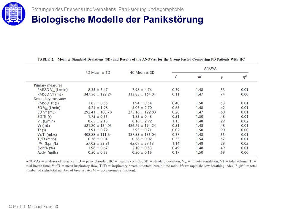 Biologische Modelle der Panikstörung Störungen des Erlebens und Verhaltens- Panikstörung und Agoraphobie © Prof. T. Michael Folie 50