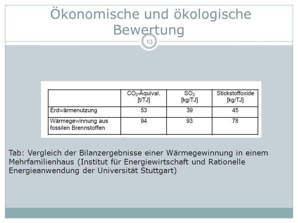 Ökonomische und ökologische Bewertung 13 Tab: Vergleich der Bilanzergebnisse einer Wärmegewinnung in einem Mehrfamilienhaus (Institut für Energiewirts