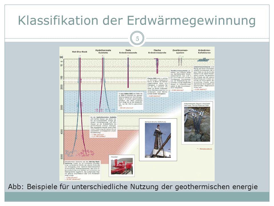 Klassifikation der Erdwärmegewinnung 5 Abb: Beispiele für unterschiedliche Nutzung der geothermischen energie