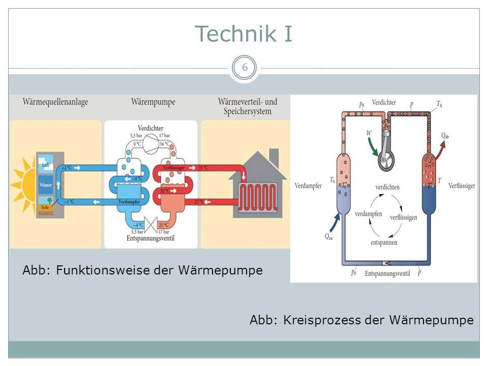 Technik I 6 Abb: Funktionsweise der Wärmepumpe Abb: Kreisprozess der Wärmepumpe
