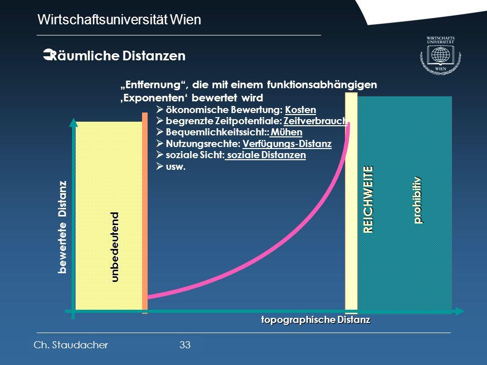Wirtschaftsuniversität Wien Platz für Logos oder Links Prinzip der Mobilitäts- und Standortproduktion Markt RESSOURCEN 3. Mobilisierung, Transportleis