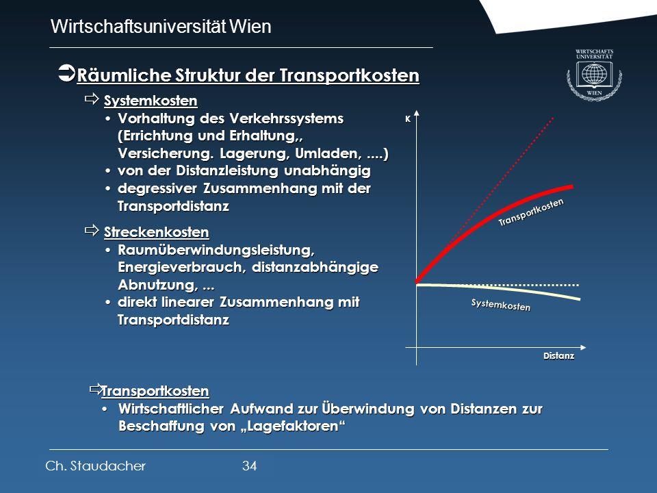 Wirtschaftsuniversität Wien Platz für Logos oder Links prohibitiv REICHWEITE Entfernung, die mit einem funktionsabhängigen Exponenten bewertet wird ök