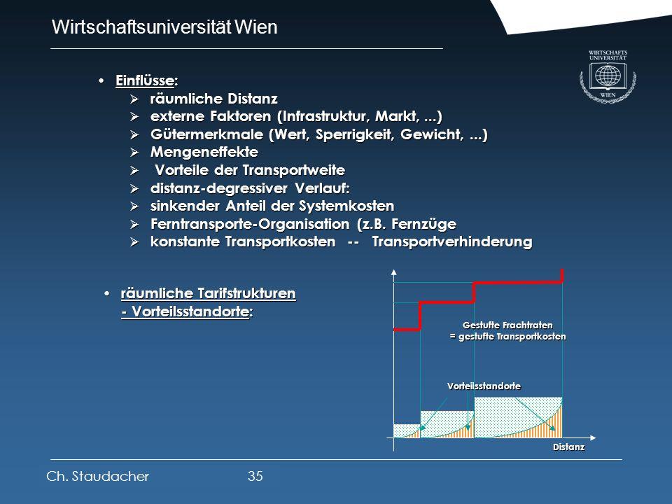 Wirtschaftsuniversität Wien Platz für Logos oder Links Räumliche Struktur der Transportkosten Räumliche Struktur der Transportkosten Systemkosten Dist