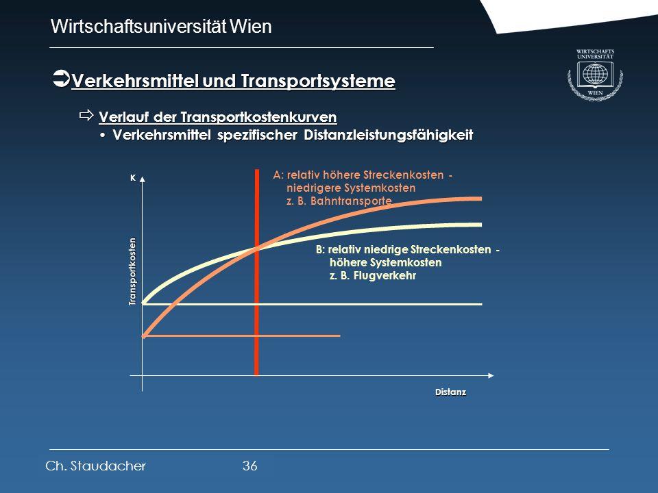 Wirtschaftsuniversität Wien Platz für Logos oder Links Einflüsse: Einflüsse: räumliche Distanz räumliche Distanz externe Faktoren (Infrastruktur, Mark